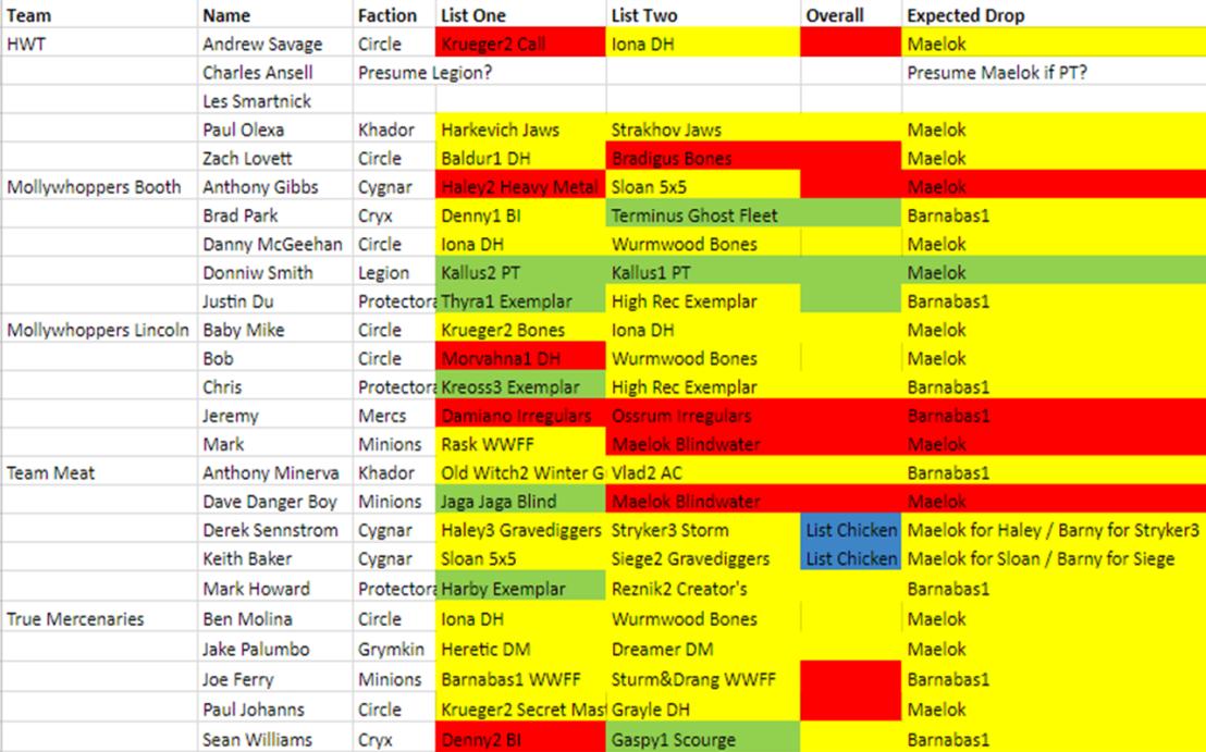 5 Player Team Tournament Match Up Sheet Example